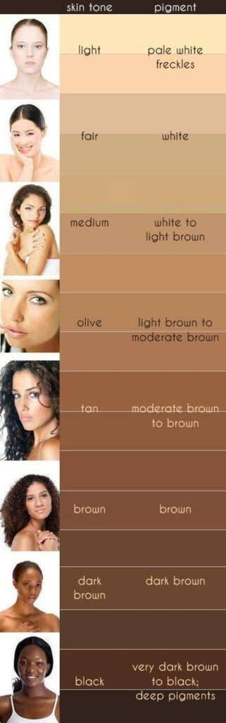 Skin Tone Chart Find Your Color And